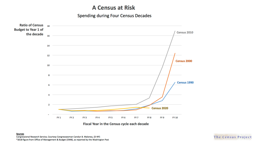 A Census at Risk - Spending During Four Census Decades