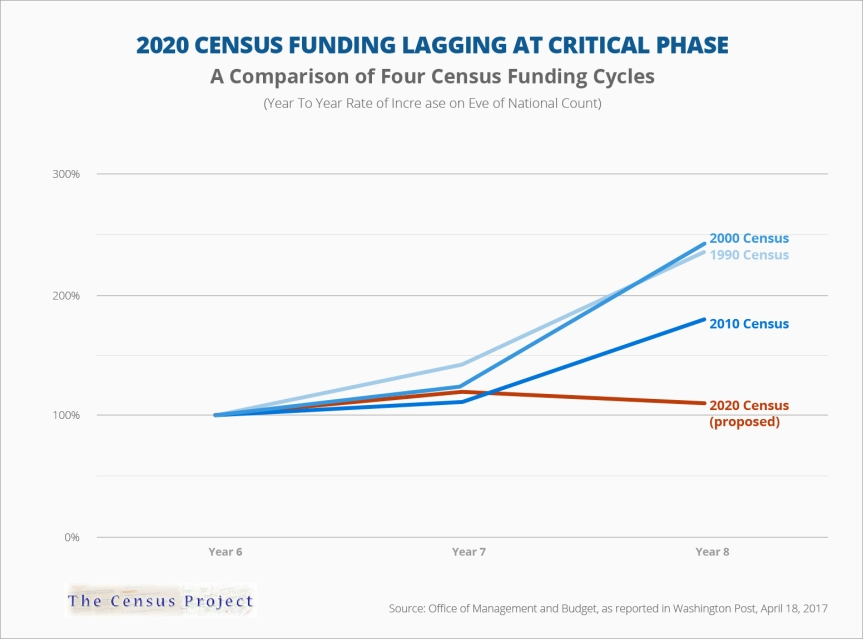 2020 Census Funding Lagging at Critical Phase