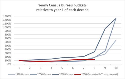 CBbudgets-year1