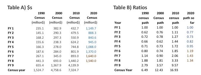 censuscyclestables
